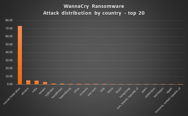 wannacry ranomware attack distribution